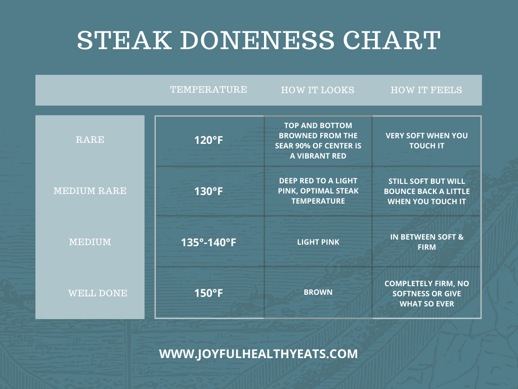 how to grill steak perfectly every time temperature doneness chart